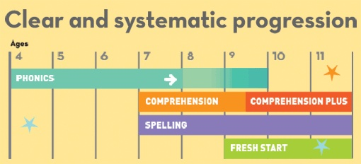 Read Write Inc Literacy programme, including the Fresh Start intervention programme.
