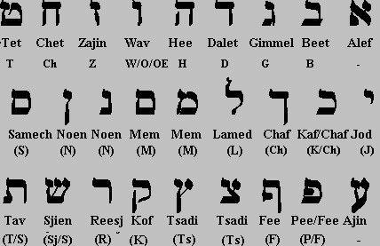 Hebreeuws Alfabet
