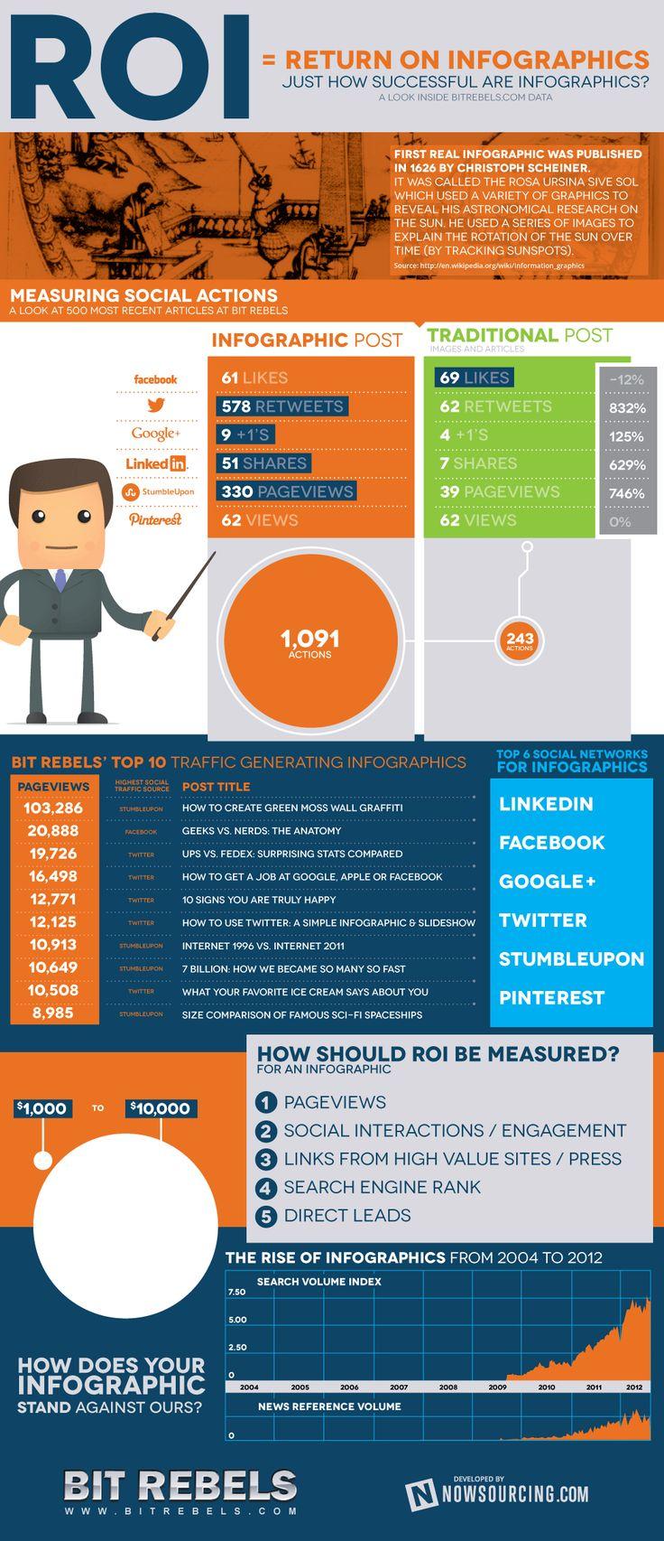 Social Media Analytics: Traffic Impact Of Infographics. The ROI(Return on Infographic)