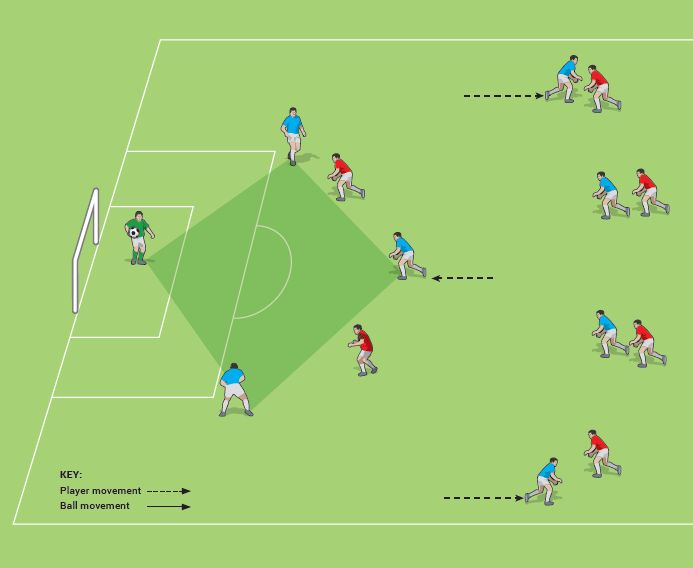 Defensive Diamond from David Clarke's Soccer Tactics Made Simple
