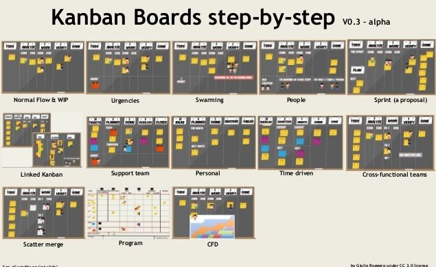 Detailed slideshare on how a kanban board works.