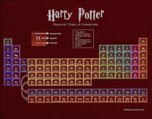 LOVE THIS. periodic table of Harry Potter characters. all the symbols are still the same as original periodic table!