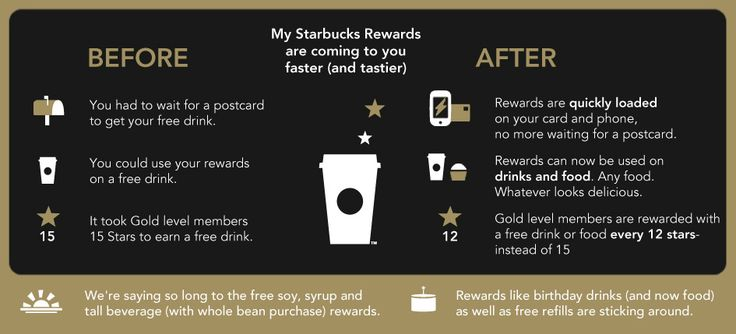 YES!!! - Rewards Faster - Coming October 16th My Starbucks Rewards is coming to you faster (and tastier).