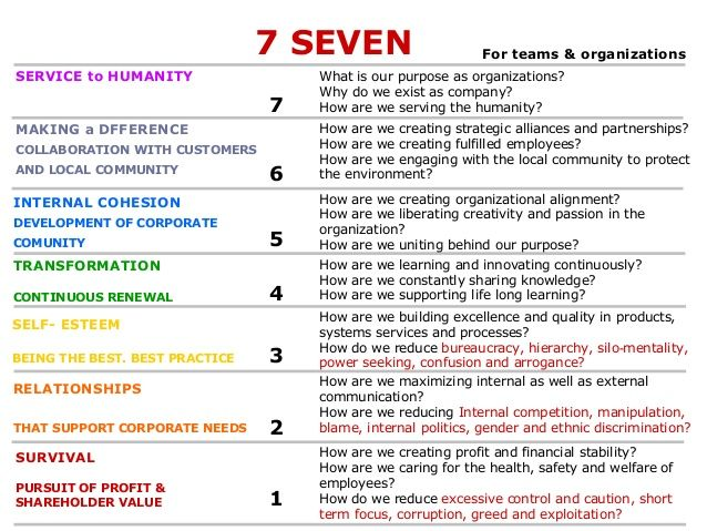 7 levels of consciousness pdf