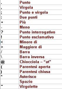 Satzzeichen auf italienisch