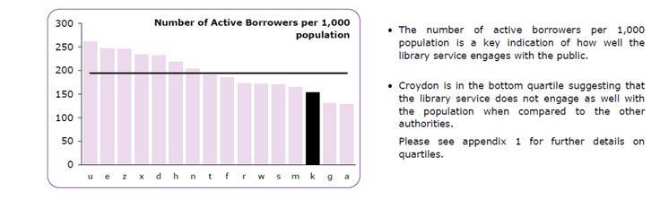 Twitter / ElizCro: #Croydon is in bottom quartile ...