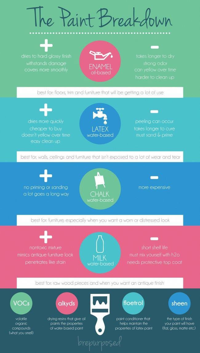Comparisons of the different types of paints to use on your next