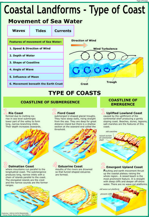 Basic Landforms Worksheets
