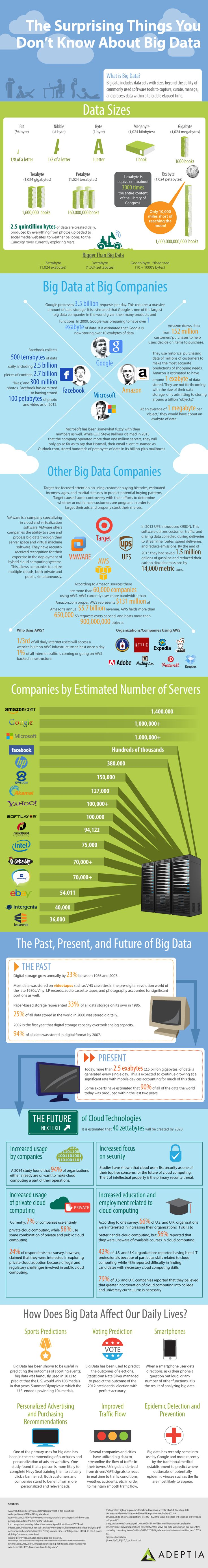 The Surprising Things You Don't Know About Big Data #infographic