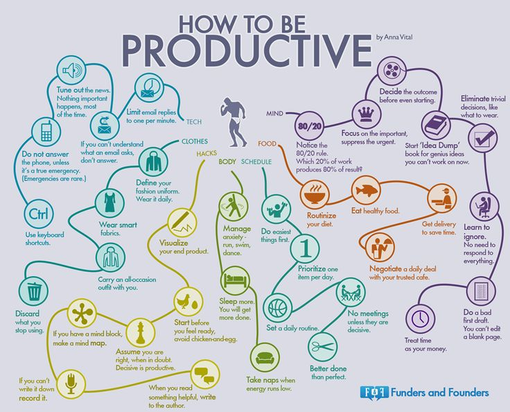 How to be productive #Infographic by Anna Vital