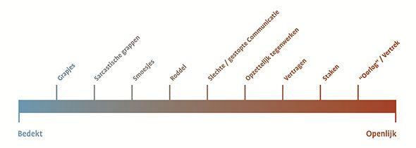 Veranderen: met kanonnen of kampvuren? | Tijdschrift voor Ontwikkeling in Organisaties