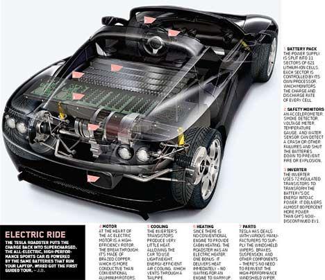 Tesla Roadster Diagram Wiring Diagram Site