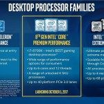 Intel introduces 8th-generation Coffee Lake processors amid heated competition
