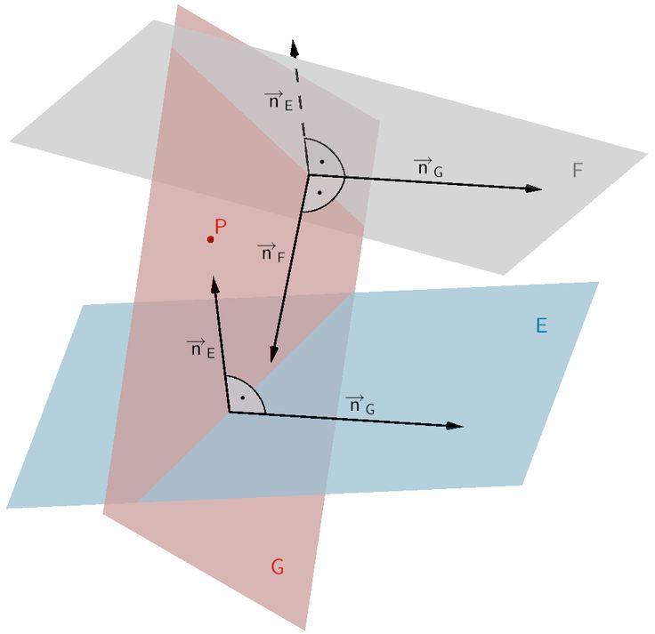Orthogonale Ebene G zu den Ebenen E und F