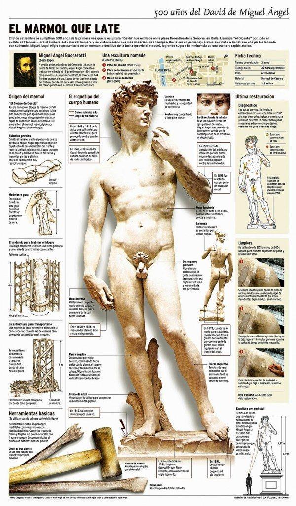 500 años del David de Miguel Angel