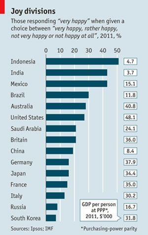 Economist: A poll contradicts what we thought we knew about income and happiness .. Look which country is the last ...