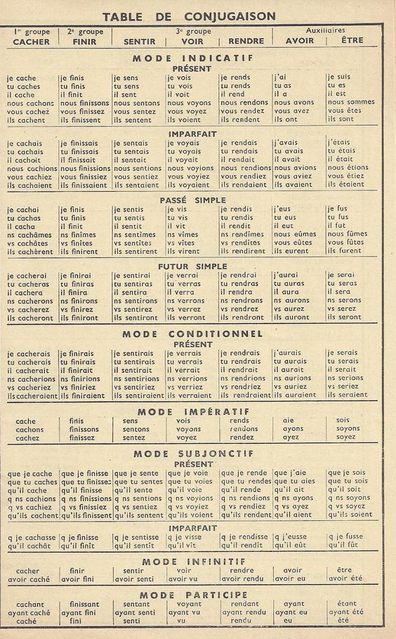 Anscombre – Table de conjugaison Ceci est la table…