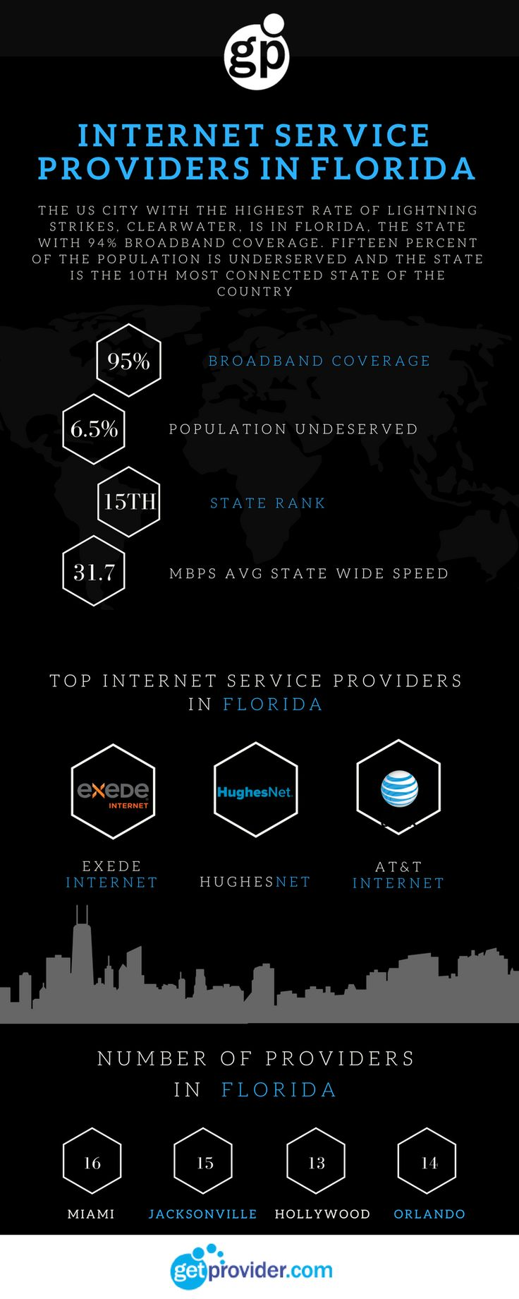It is now easy to find the leading Internet Service Providers in Florida. Use GetProvider.com to find the plans & prices of popular Internet Providers in your area. #InternetServiceProviders #Internet #CheapCableInternet #WirelessInternet #DSLInternet