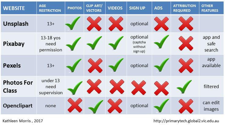 Table comparing five sites to find free images