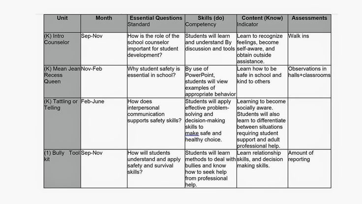 kindergarten curriculum map template - the 25 best curriculum mapping ideas on pinterest