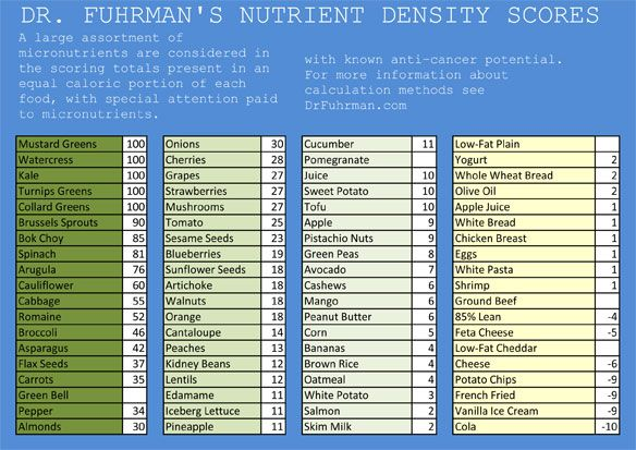 ANDI Food Scores: Rating the Nutrient Density of Foods