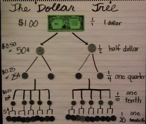 Money Anchor Chart - What is equivalent to a dollar?  ...and the fraction relationship