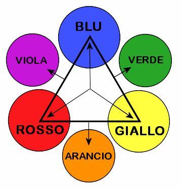 http://www.scienzenoetiche.it/forum/nico/images/fisica/colori_primari_secondari.gif