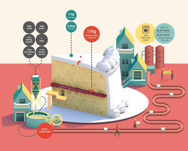 Semi-made-up infographics explaining how things are made by Jing Zhang