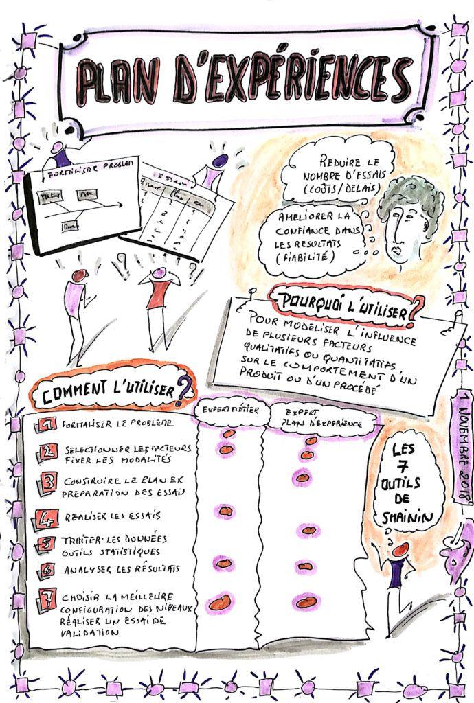 Plan D Experiences En Lean Et En Synthese Graphique Gestion Du Changement Management Visuel Et Gestion Projet