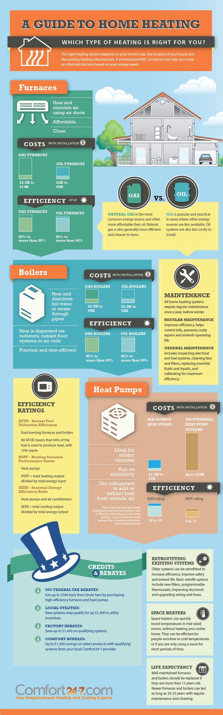 A guide to home heating. Learn about different types of