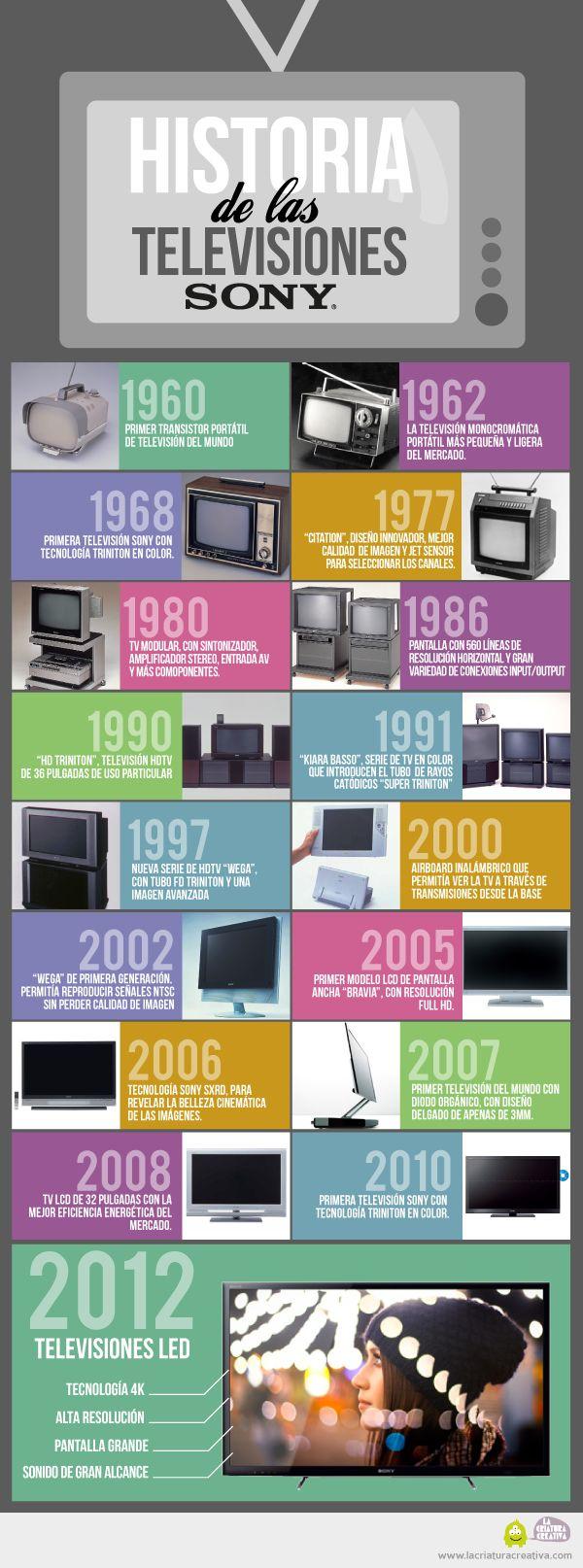 Infografía: Evolución de las TVs de Sony