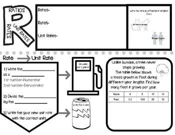Rates, Ratios, & Unit Rates Sketch Notes & Practice (With