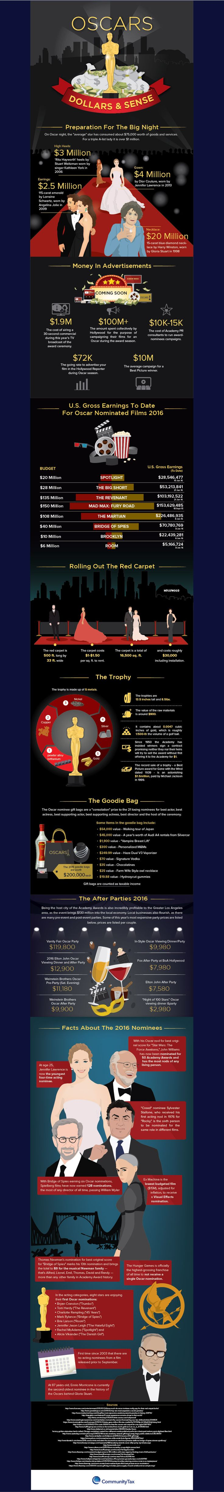 fritzR - OSCARS academy award infographic