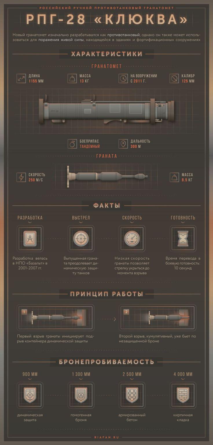 Противотанковый гранатомет РПГ-28 «Клюква». Инфографика