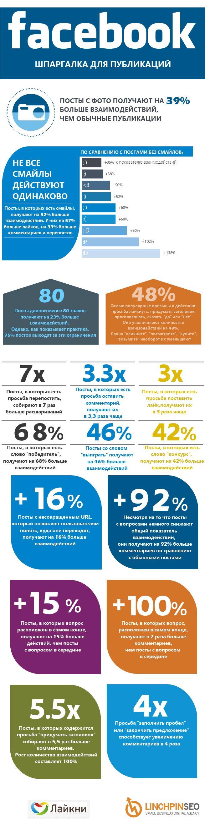 Инфографика: cекрет успеха поста на Facebook