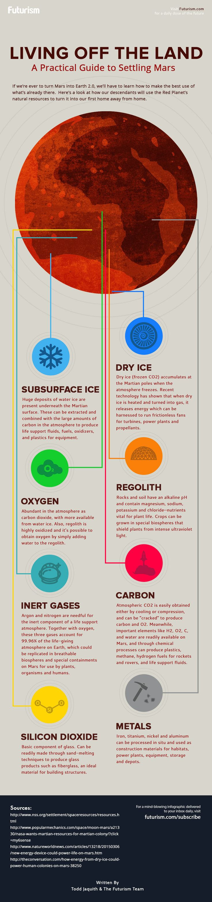 Living Off The Land: A Guide To Settling Mars [Infographic]
