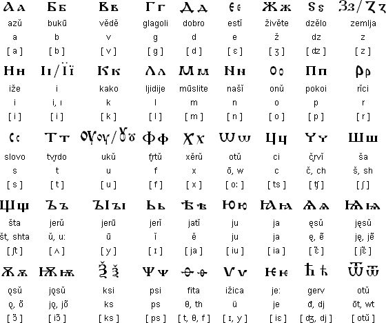 Old Church Slavonic version of the Cyrillic alphabet (10th century)