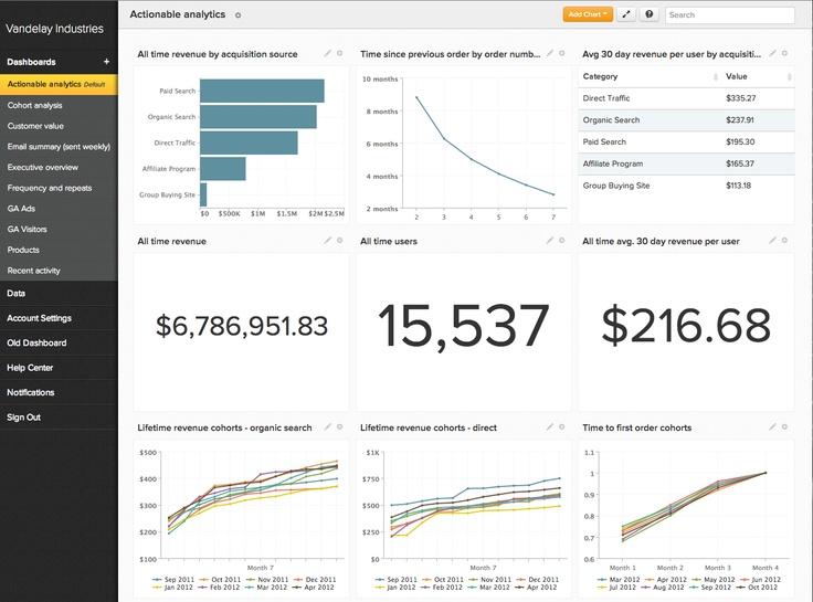 Business Intelligence data dashboard by RJMetrics