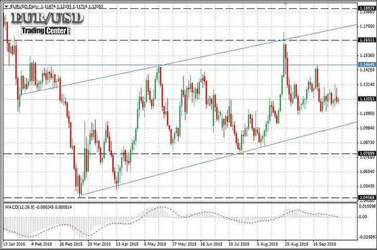 EURUSD October 2015 -Buy EURUSD after October 9th 2015 when USDX is expected to peak..