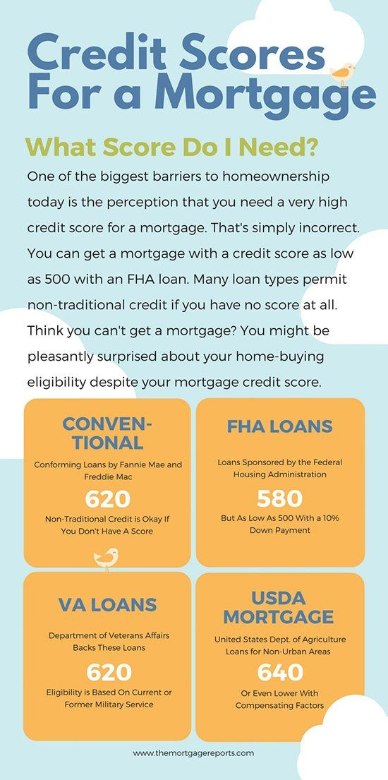 mortgages for poor credit scores