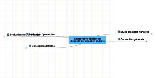 MindMeister Mind Map: Scénariser et produire un module de formation en ligne