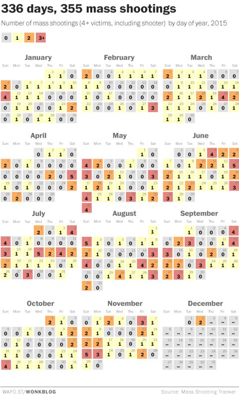 The San Bernardino shooting is the second mass shooting today and the 355th this year - The Washington Post