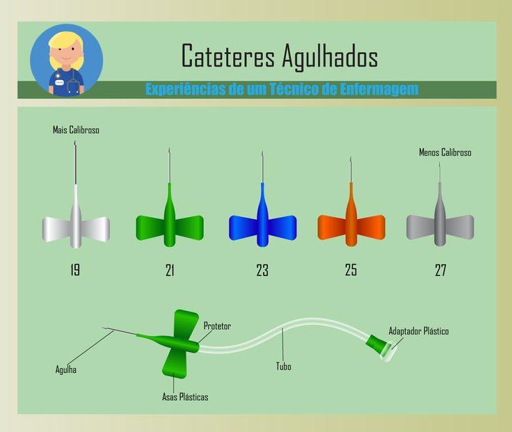 """Os Cateteres Agulhados, ou popularmente conhecidos como """"Scalp"""" ou """"Butterfly"""" , são dispositivos para infusão de curta duração (em torno de 24 horas), de baixo volume, pode…"""