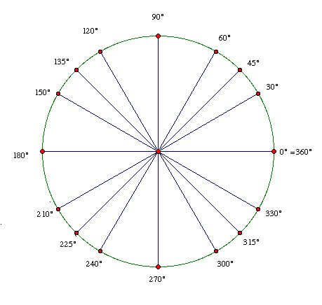 17 mejores ideas sobre Unit Circle Calculator en Pinterest - unit circle chart