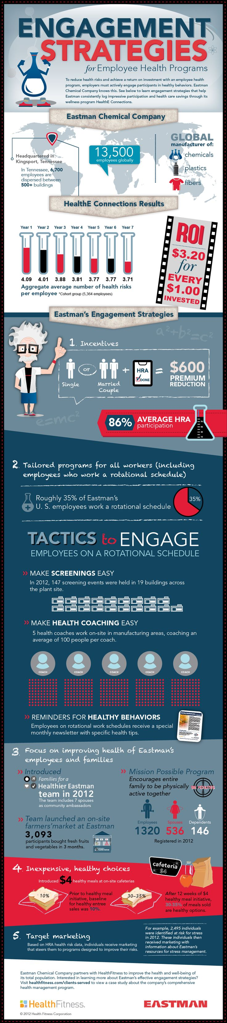 [infographic] value of employer sponsored wellness program. patient engagement strategies - visual.ly