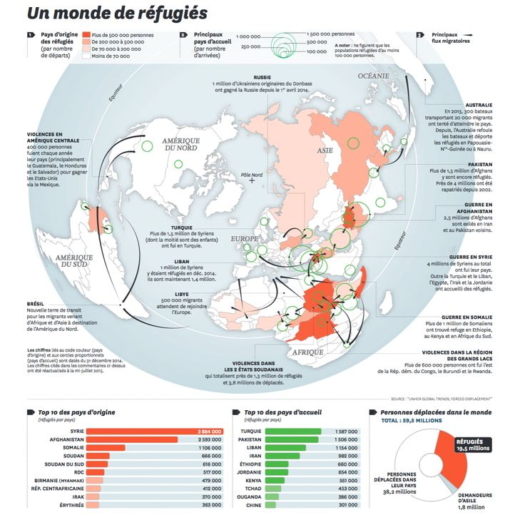 (Interesting chart, however, the tables do not entirely reflect what's stated in the main photo). Source: http://www.courrierinternational.com/grand-format/infographie-un-monde-de-refugies