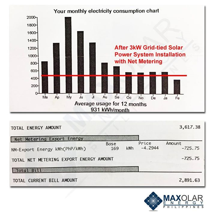 During the period covered in this electric bill the solar