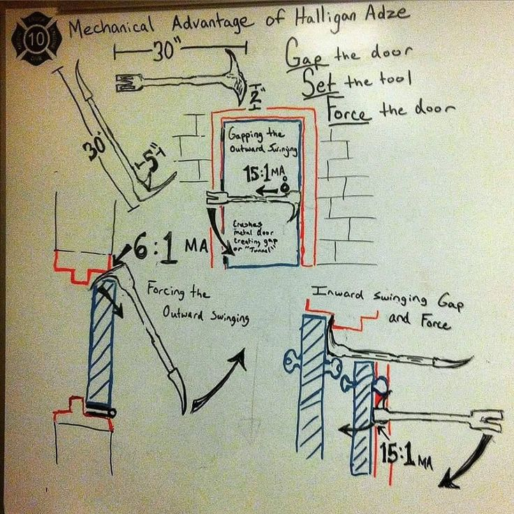 Mechanical Advantage Of The Halligan Clearly Explained