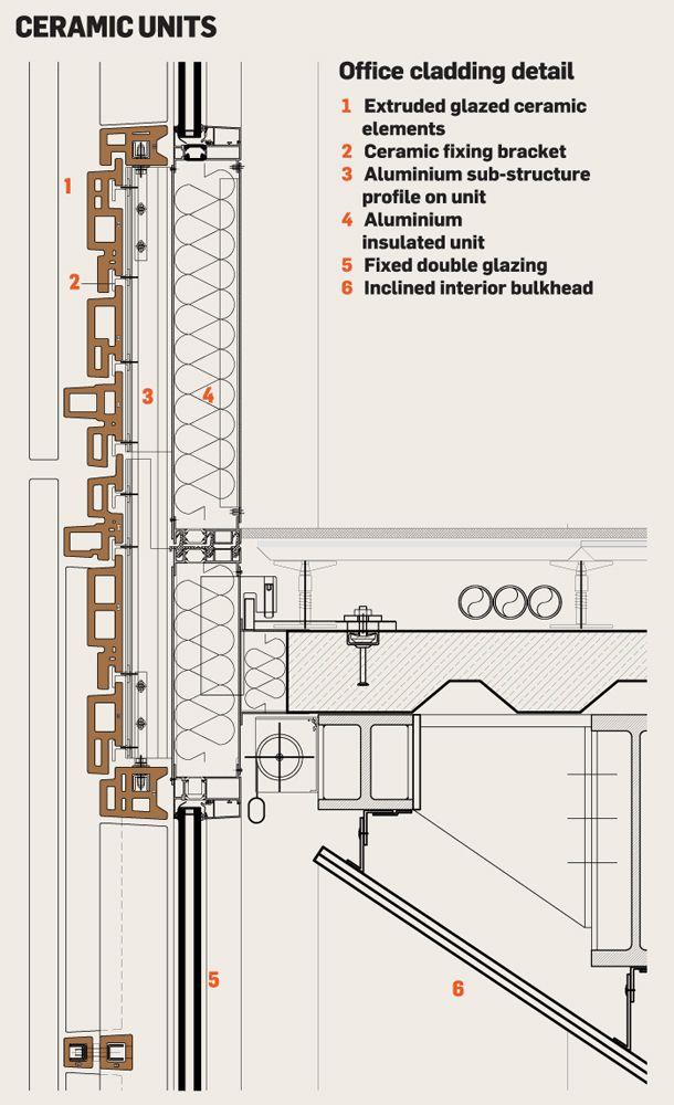 Renzo Piano. Central St Giles