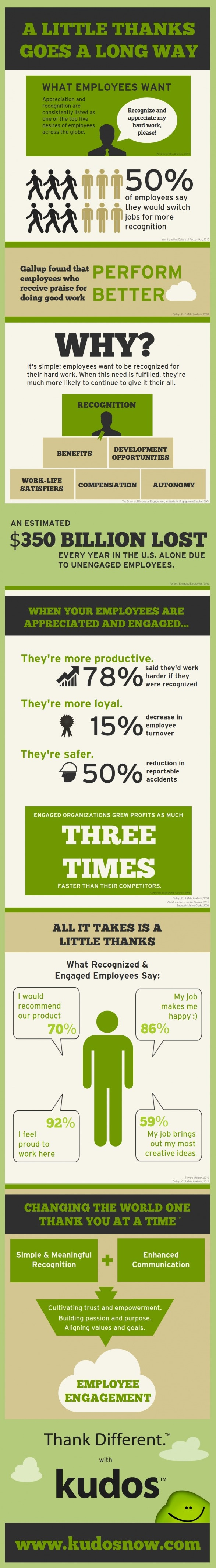 Importance of Employee Appreciation Infographic - Spark Hire